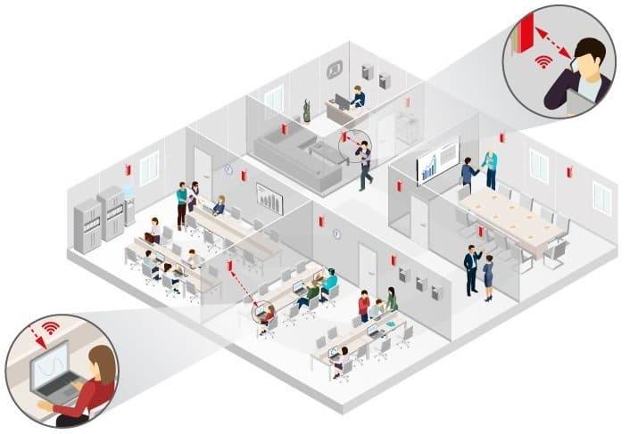 Casos de Uso - Análise da ocupação de escritórios