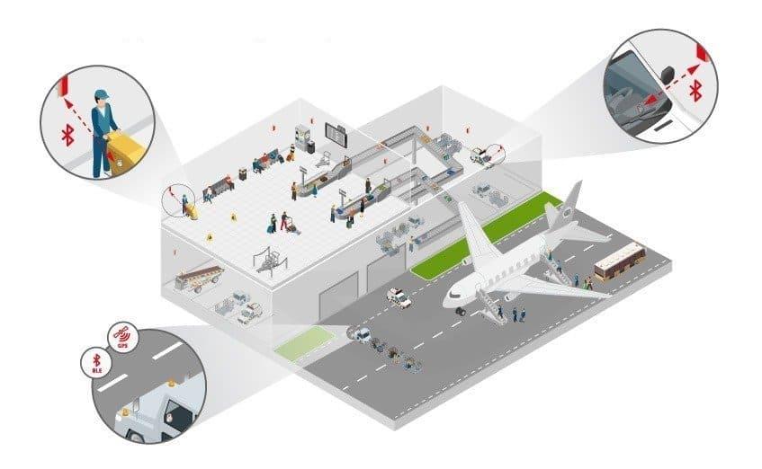 Casos de Uso - Aeroporto